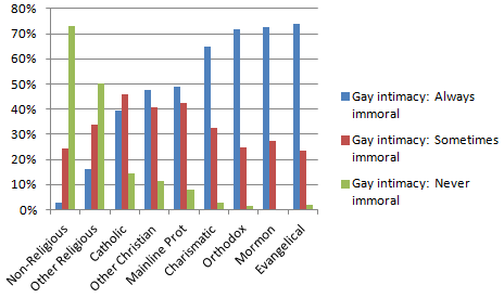 Deterministic definition statistics of sexual immorality